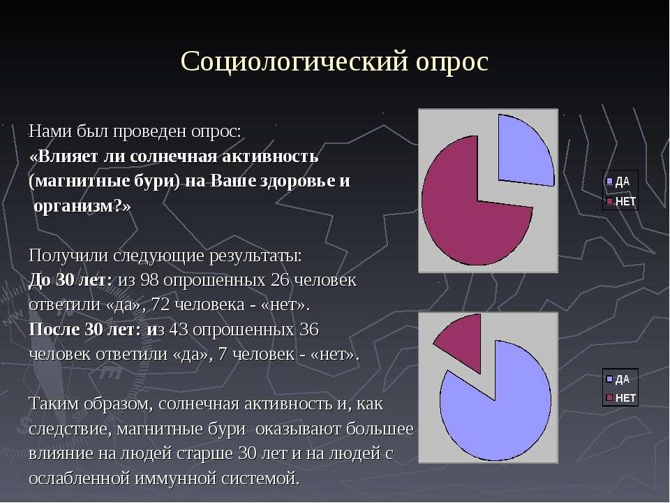 Социологический опрос Нами был проведен опрос: «Влияет ли солнечная активност...