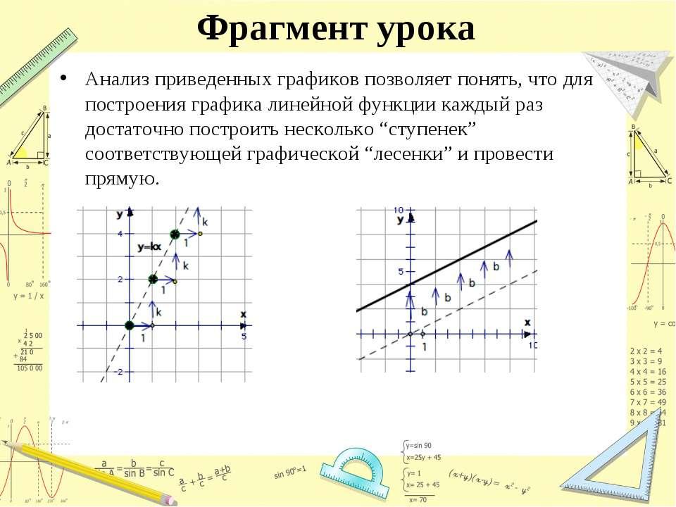 Фрагмент урока Анализ приведенных графиков позволяет понять, что для построен...