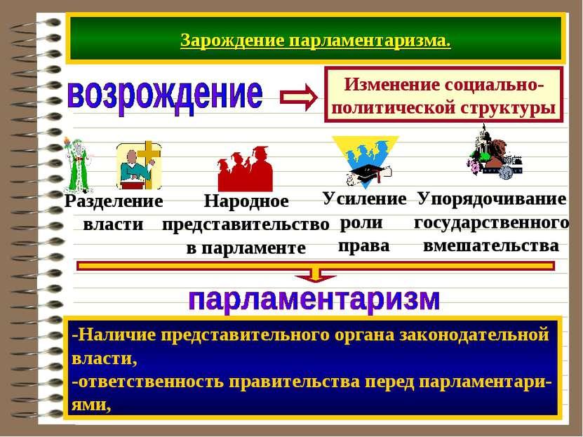 Зарождение парламентаризма. -Наличие представительного органа законодательной...