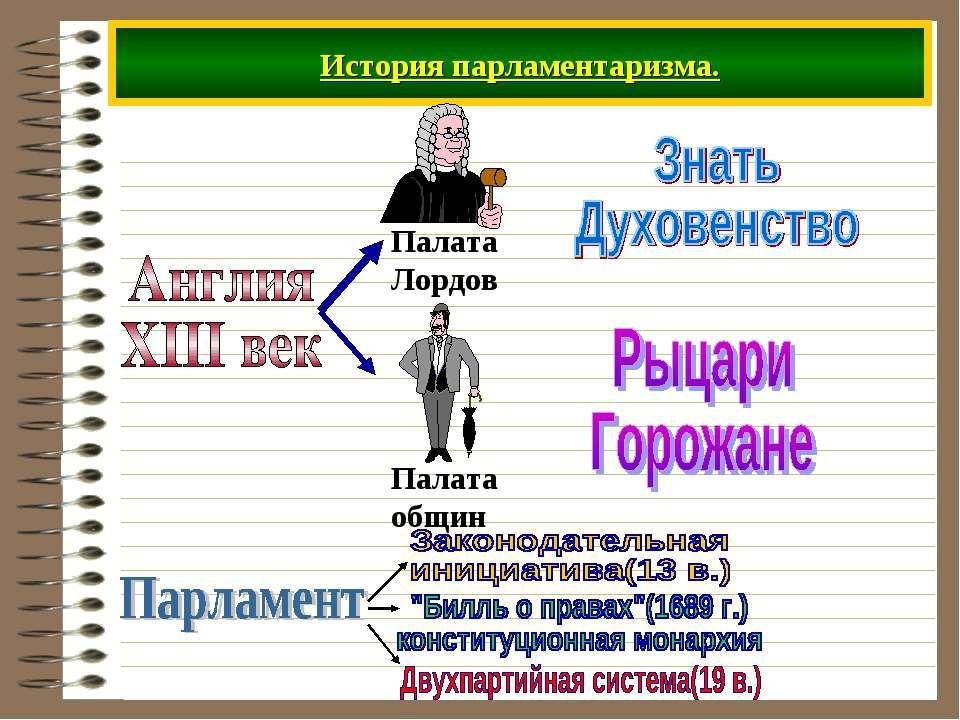История парламентаризма.