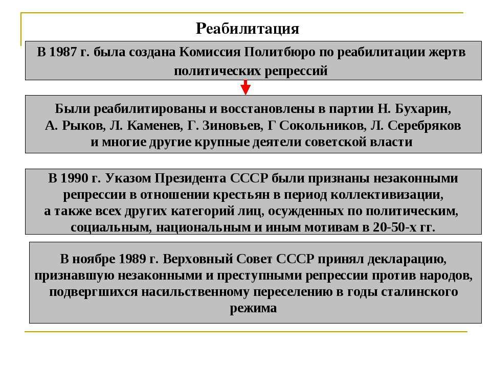 Реабилитация В 1987 г. была создана Комиссия Политбюро по реабилитации жертв ...