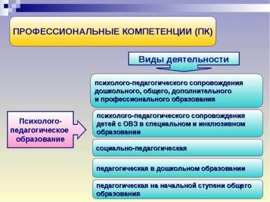 ПРОФЕССИОНАЛЬНЫЕ КОМПЕТЕНЦИИ (ПК) Психолого- педагогическое образование Виды ...
