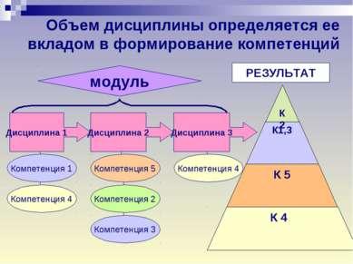 Объем дисциплины определяется ее вкладом в формирование компетенций Дисциплин...