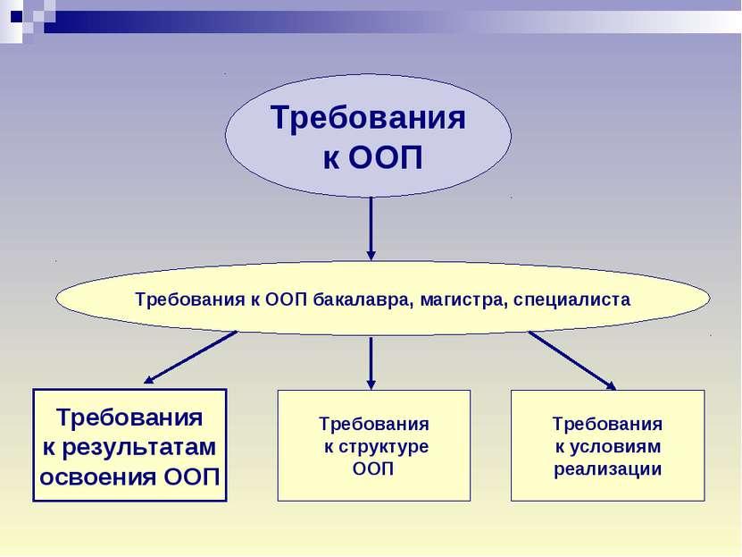Требования к ООП Требования к результатам освоения ООП Требования к структуре...