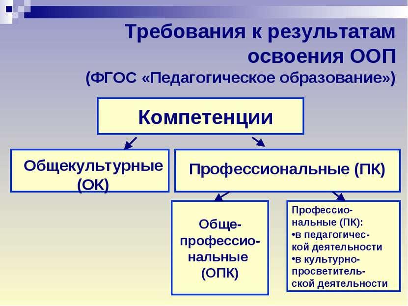 Требования к результатам освоения ООП (ФГОС «Педагогическое образование») Ком...