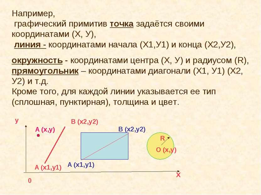 Например, графический примитив точка задаётся своими координатами (Х, У), лин...