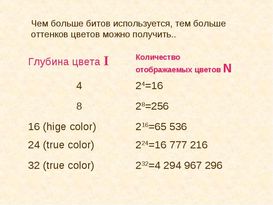 Чем больше битов используется, тем больше оттенков цветов можно получить..