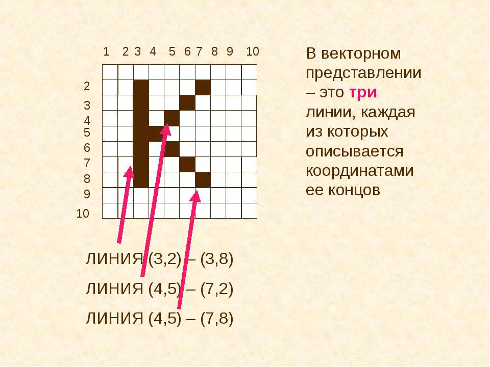 1 2 2 3 3 4 4 5 5 6 6 7 7 8 8 9 9 10 10 В векторном представлении – это три л...