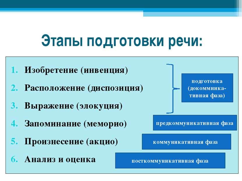 Этапы подготовки речи: Изобретение (инвенция) Расположение (диспозиция) Выраж...
