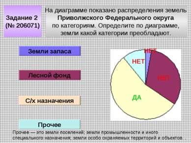 На диаграмме показано распределения земель Приволжского Федерального округа п...