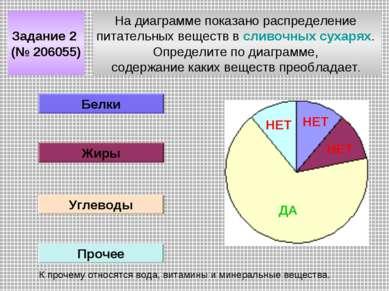 На диаграмме показано распределение питательных веществ в сливочных сухарях. ...
