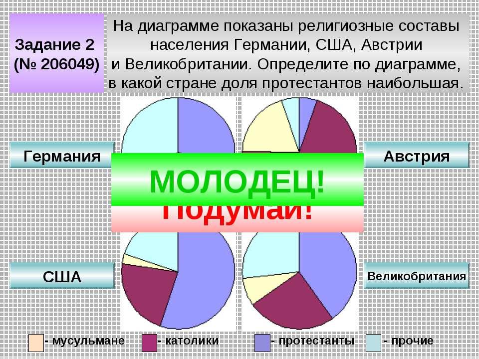 Задание 2 (№ 206049) На диаграмме показаны религиозные составы населения Герм...