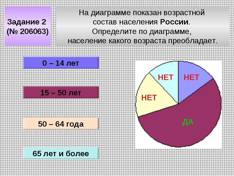 На диаграмме показан возрастной состав населения России. Определите по диагра...