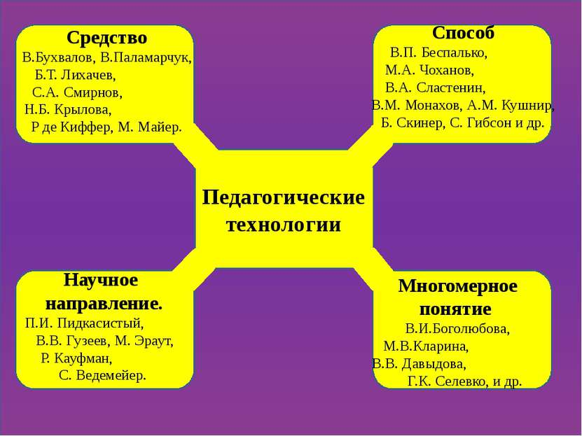 Педагогические технологии Средство В.Бухвалов, В.Паламарчук, Б.Т. Лихачев, С....