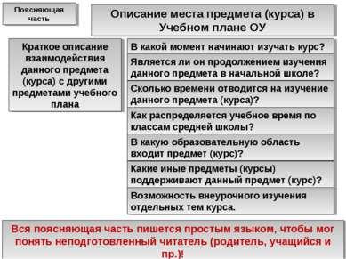 Описание места предмета (курса) в Учебном плане ОУ Краткое описание взаимодей...