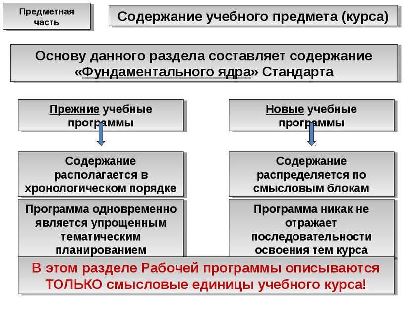 Содержание учебного предмета (курса) Основу данного раздела составляет содерж...