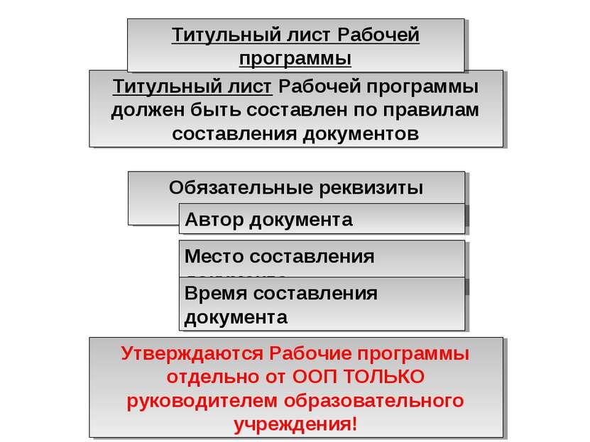 Титульный лист Рабочей программы должен быть составлен по правилам составлени...