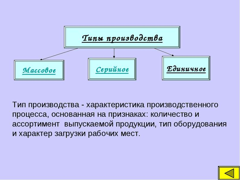 Типы производства Массовое Серийное Единичное Тип производства - характеристи...