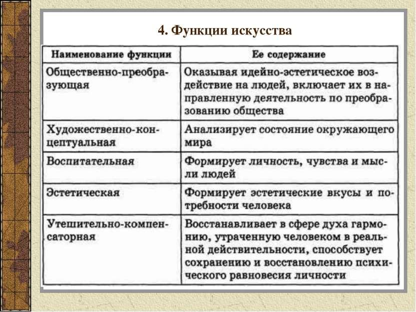 4. Функции искусства