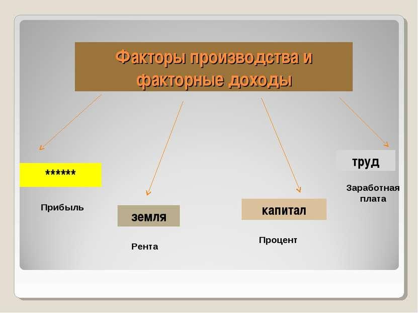 Факторы производства и факторные доходы ****** земля капитал труд Прибыль Рен...