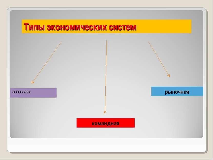 Типы экономических систем ********** командная рыночная