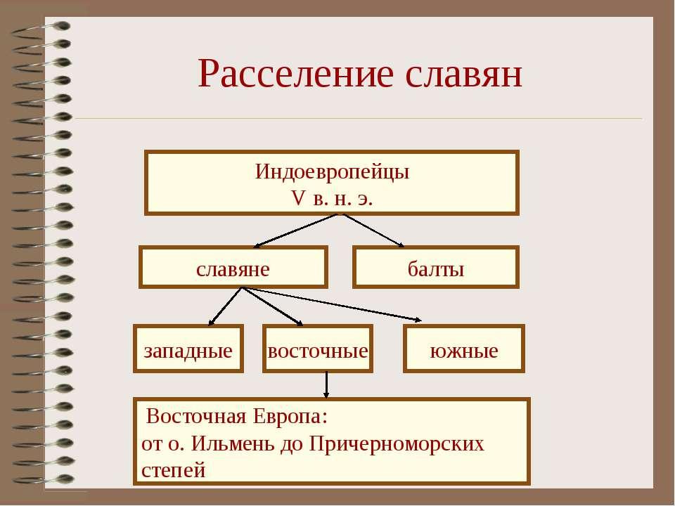 Расселение славян Индоевропейцы V в. н. э. славяне балты западные восточные ю...