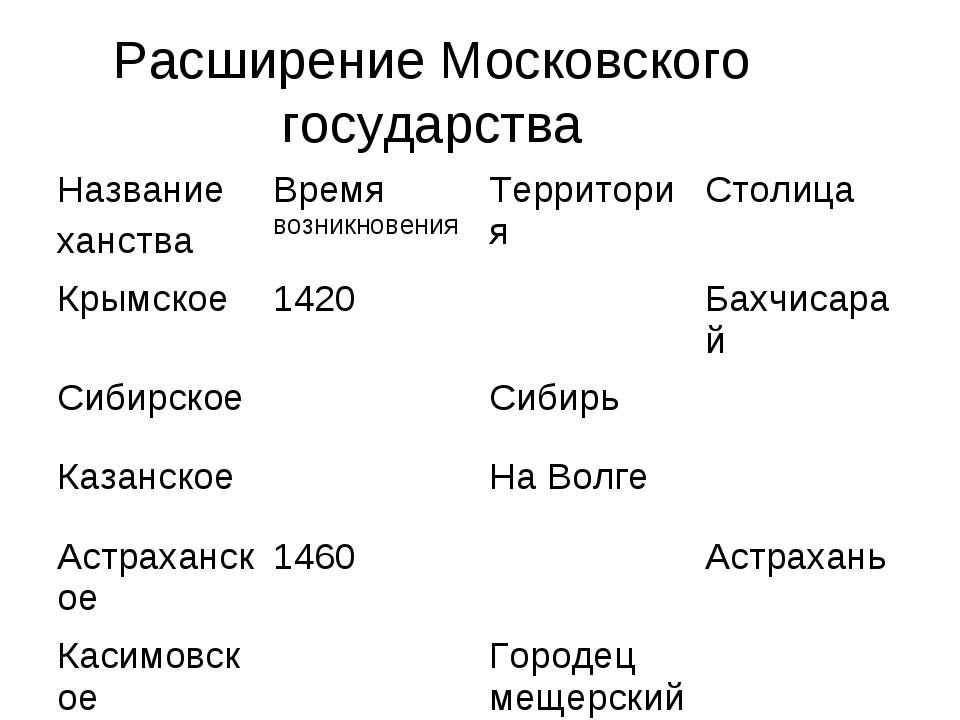 Расширение Московского государства
