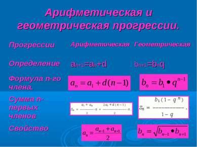 Арифметическая и геометрическая прогрессии. Прогрессии Арифметическая Геометр...