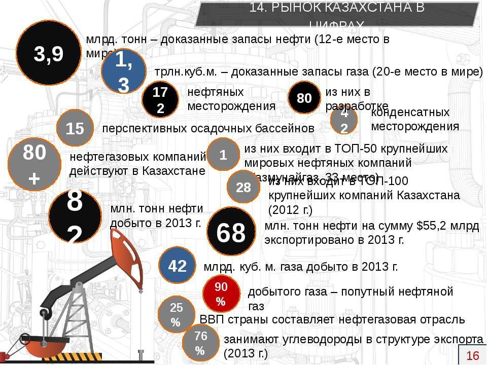 3,9 млрд. тонн – доказанные запасы нефти (12-е место в мире) 1,3 трлн.куб.м. ...