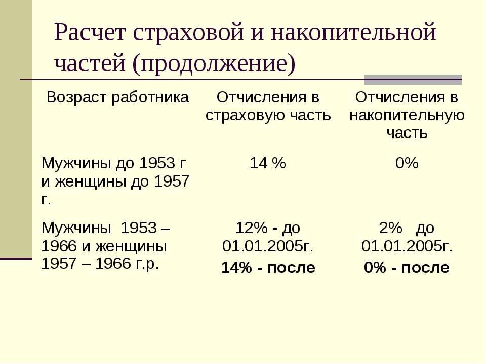 Расчет страховой и накопительной частей (продолжение) Возраст работника Отчис...