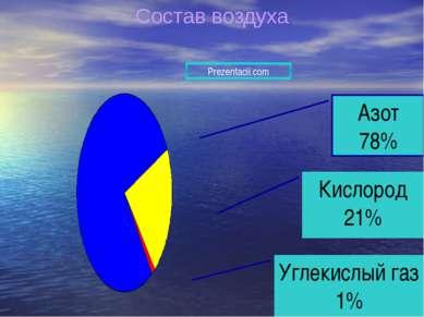 Азот 78% Углекислый газ 1% Кислород 21% Состав воздуха