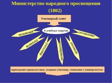 Министерство народного просвещения (1802) Училищный совет 6 учебных округов п...