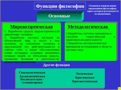 12 Функции философии Мировоззренческая 1. Выработка средств мировоззренческой...