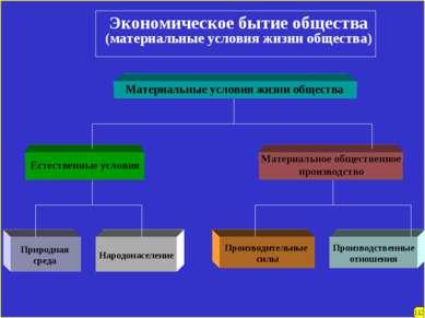 Экономическое бытие общества (материальные условия жизни общества) Материальн...