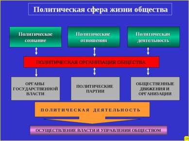 Политическая сфера жизни общества Политическое сознание Политические отношени...