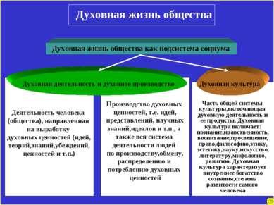 Часть общей системы культуры,включающая духовную деятельность и ее продукты. ...