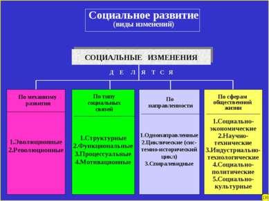 Социальное развитие (виды изменений) СОЦИАЛЬНЫЕ ИЗМЕНЕНИЯ 1.Эволюционные 2.Ре...
