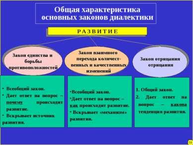 Общая характеристика основных законов диалектики Закон единства и борьбы прот...