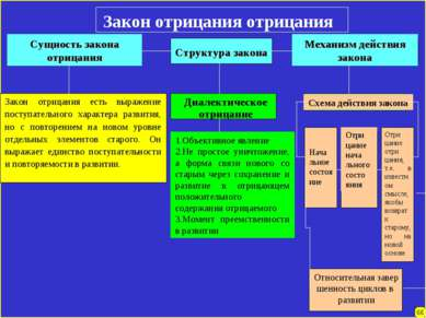 Закон отрицания отрицания Сущность закона отрицания Структура закона Механизм...