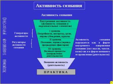 81 Активность сознания Внешняя активность (деятельность) П Р А К Т И К А Акти...