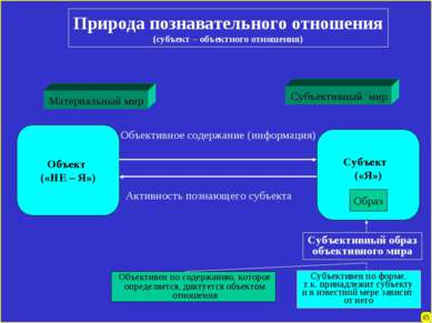 Природа познавательного отношения (субъект – объектного отношения) Материальн...