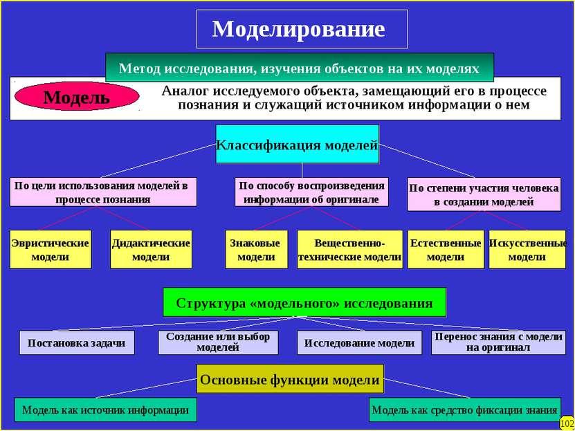 Моделирование Модель Классификация моделей По цели использования моделей в пр...