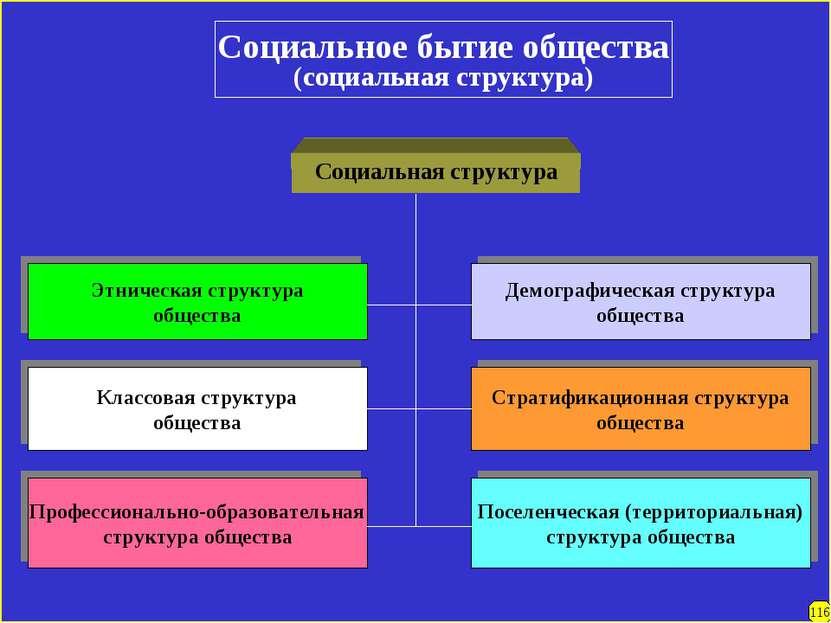 Социальное бытие общества (социальная структура) Социальная структура Этничес...