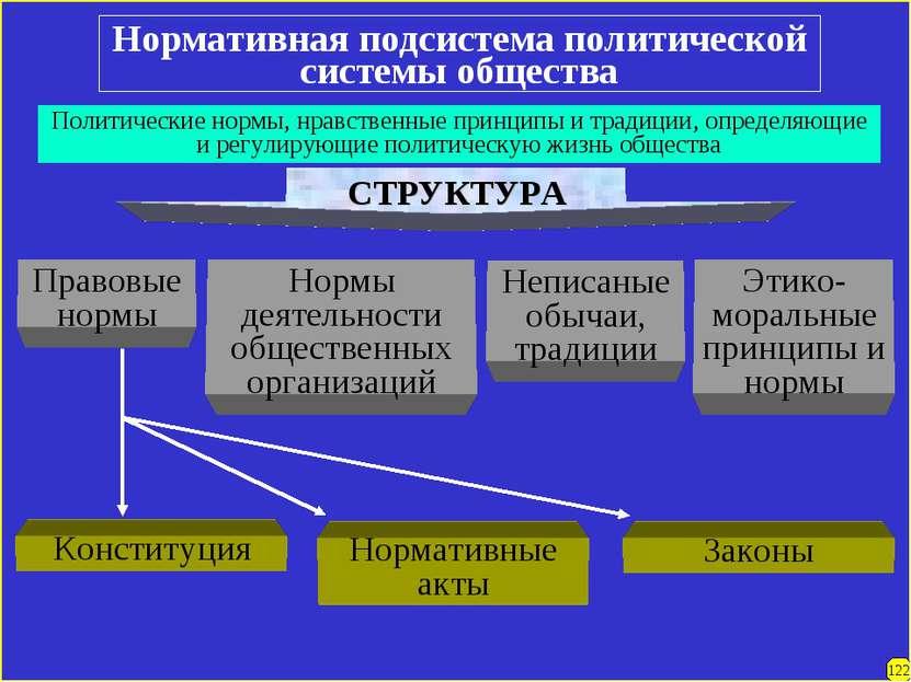 Нормативная подсистема политической системы общества Политические нормы, нрав...