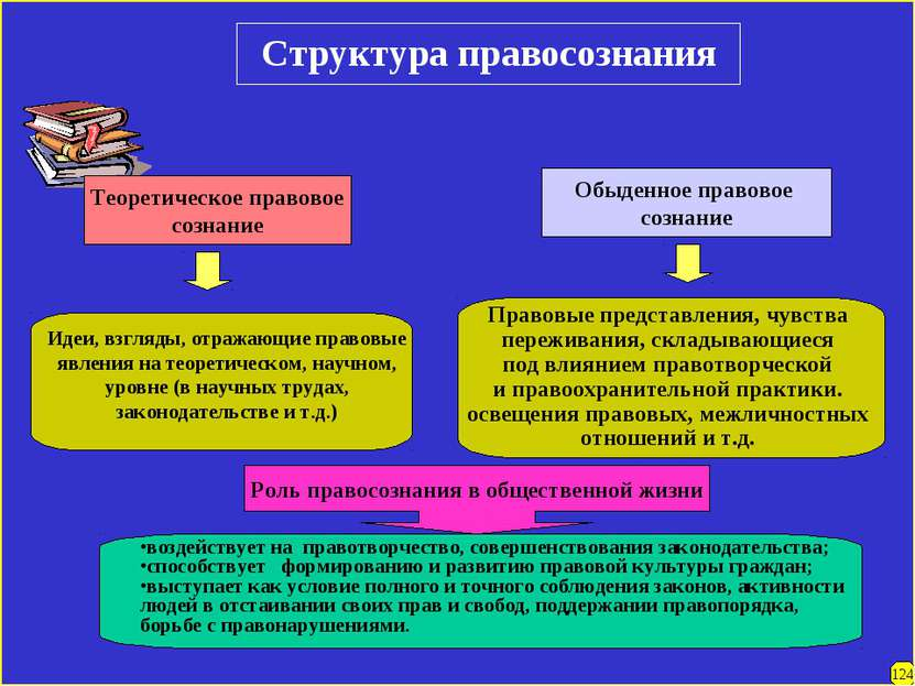 Структура правосознания Теоретическое правовое сознание Идеи, взгляды, отража...