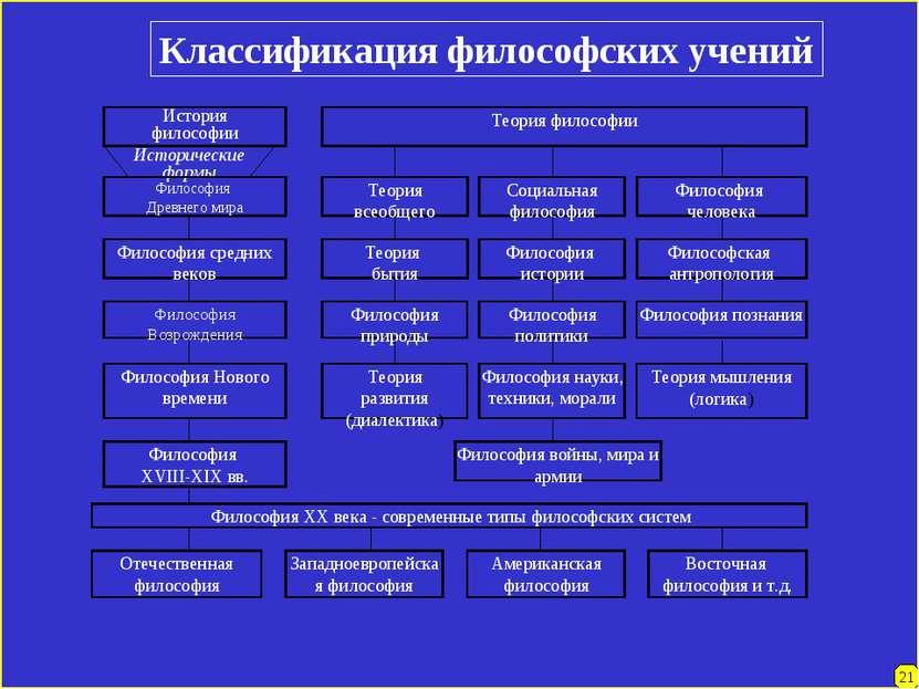 Классификация философских учений 21