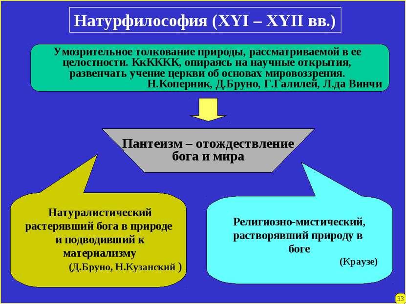 Натурфилософия (XYI – XYII вв.) Умозрительное толкование природы, рассматрива...