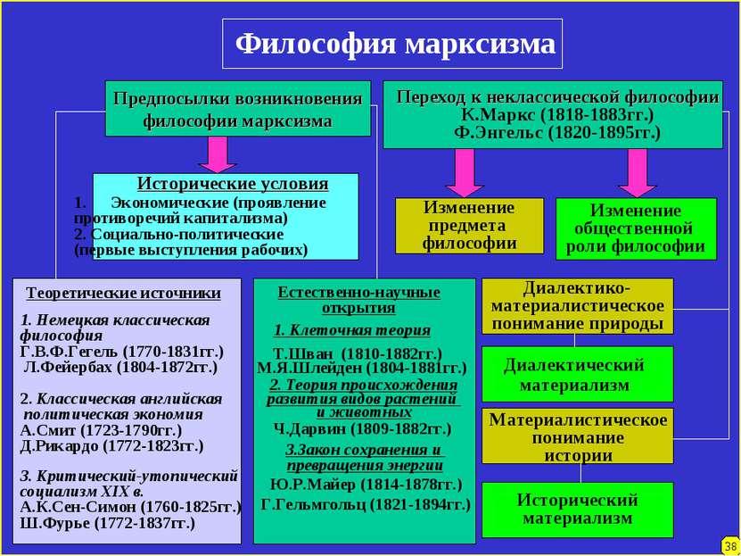 Философия марксизма Предпосылки возникновения философии марксизма Переход к н...