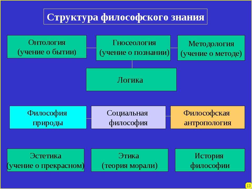 Структура философского знания Методология (учение о методе) Онтология (учение...