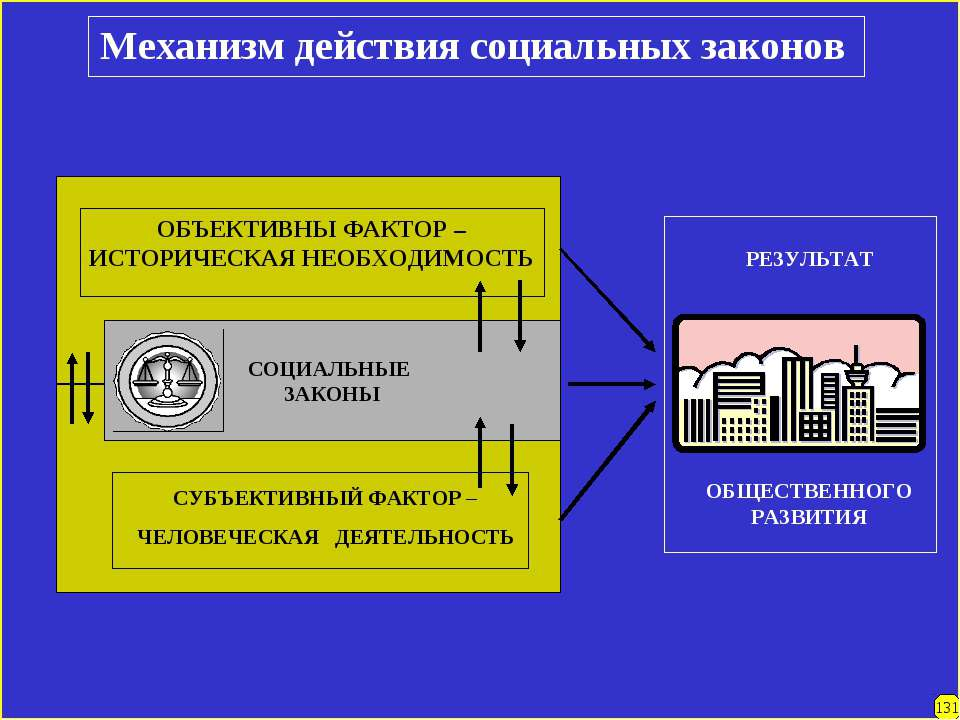 Механизм действия социальных законов СОЦИАЛЬНЫЕ ЗАКОНЫ ОБЪЕКТИВНЫ ФАКТОР – ИС...